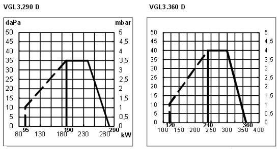 Кривая мощности Elco VGL3